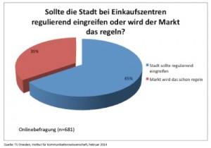 Umfrage Einkaufszentren 2-TUDKowi
